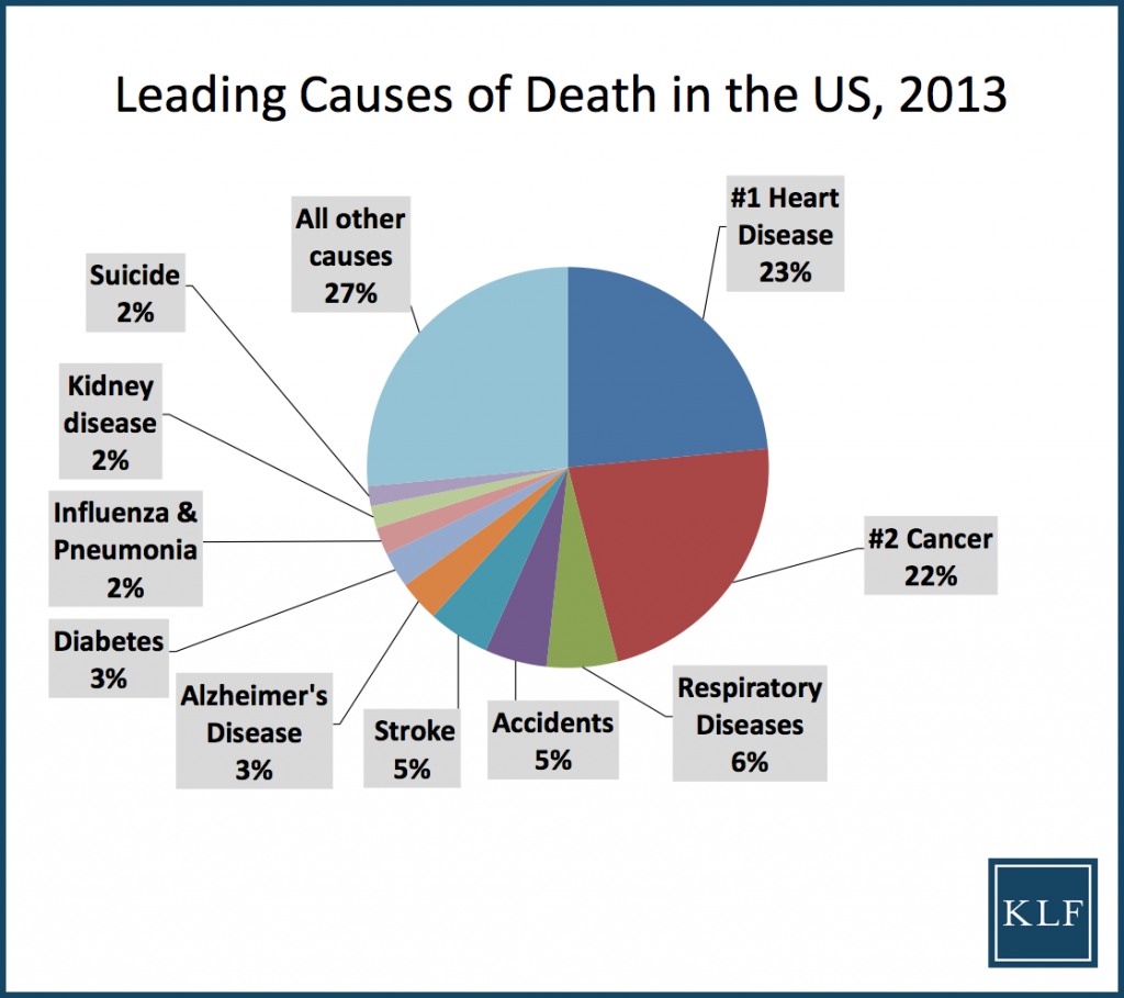 Wrongful Death - Leading Causes Death