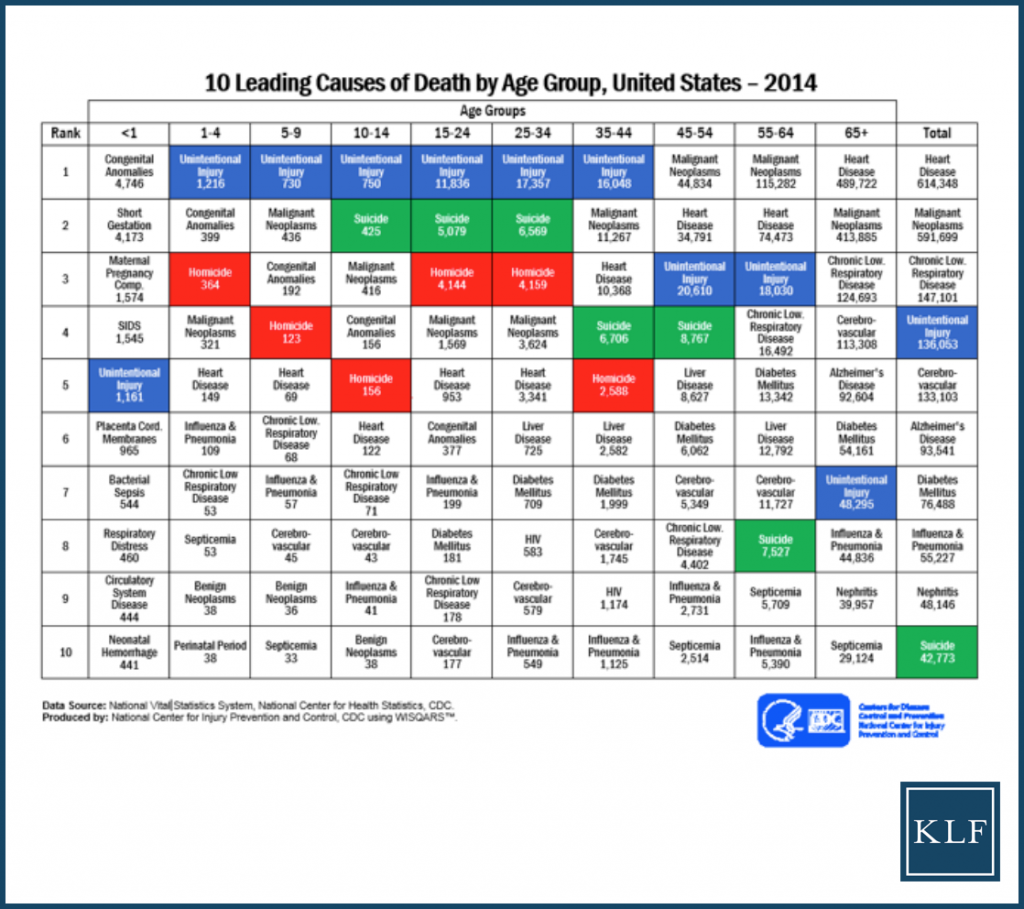 Wrongful Death - Leading Causes of Death By Age