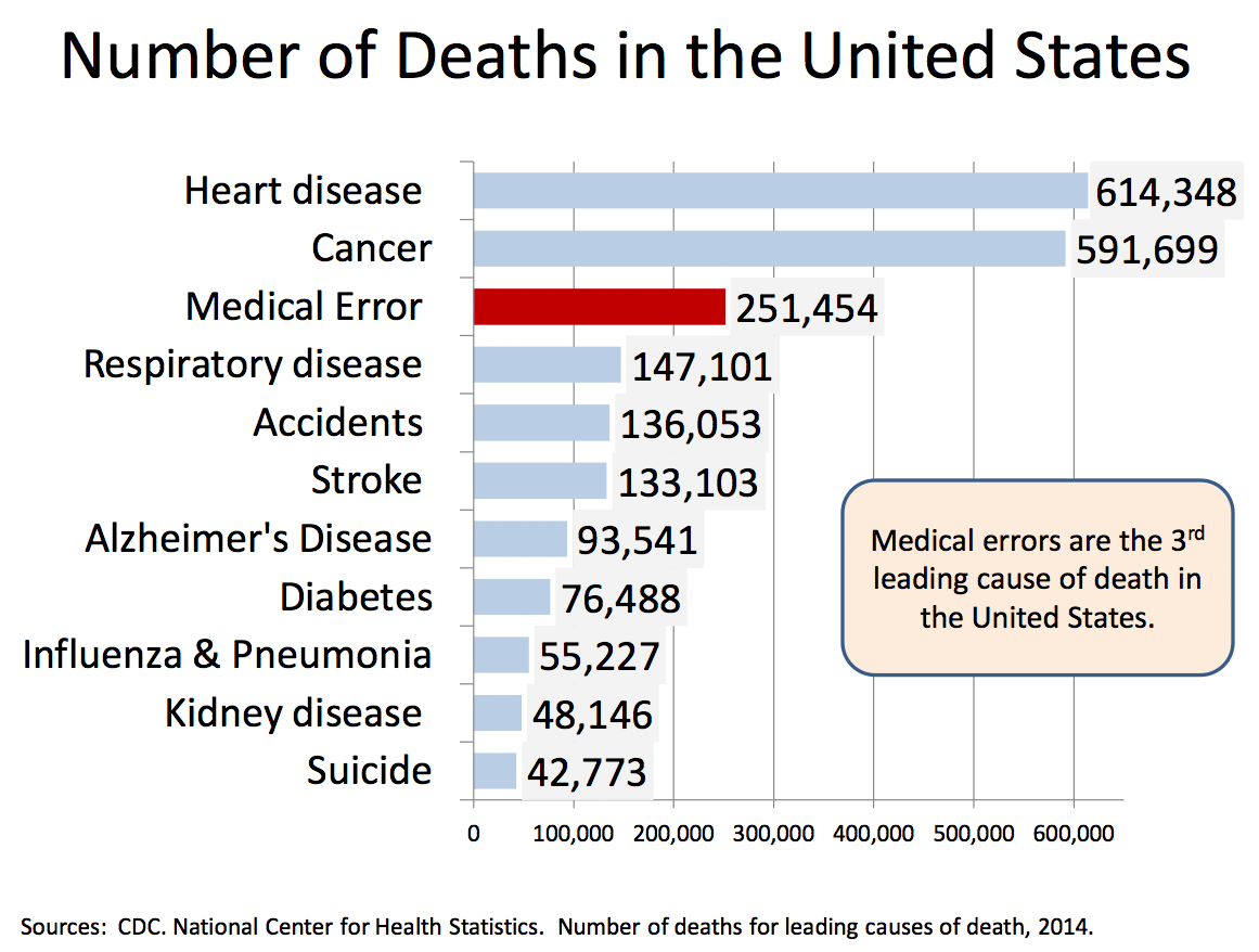 Kuehner Law Firm - Number of Deaths in the United States