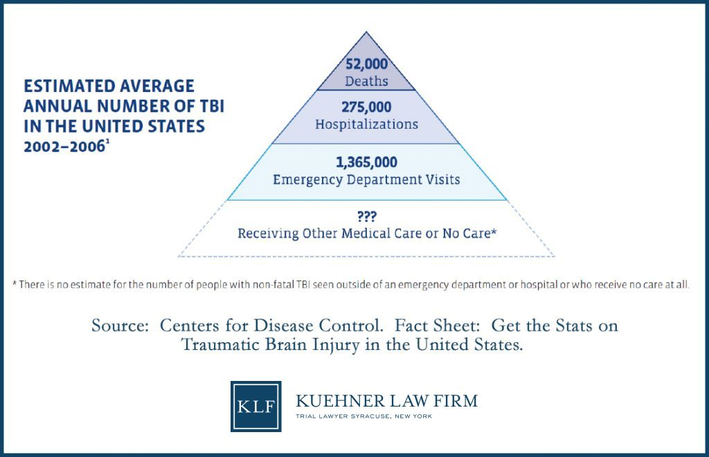 Traumatic Brain Injury Facts