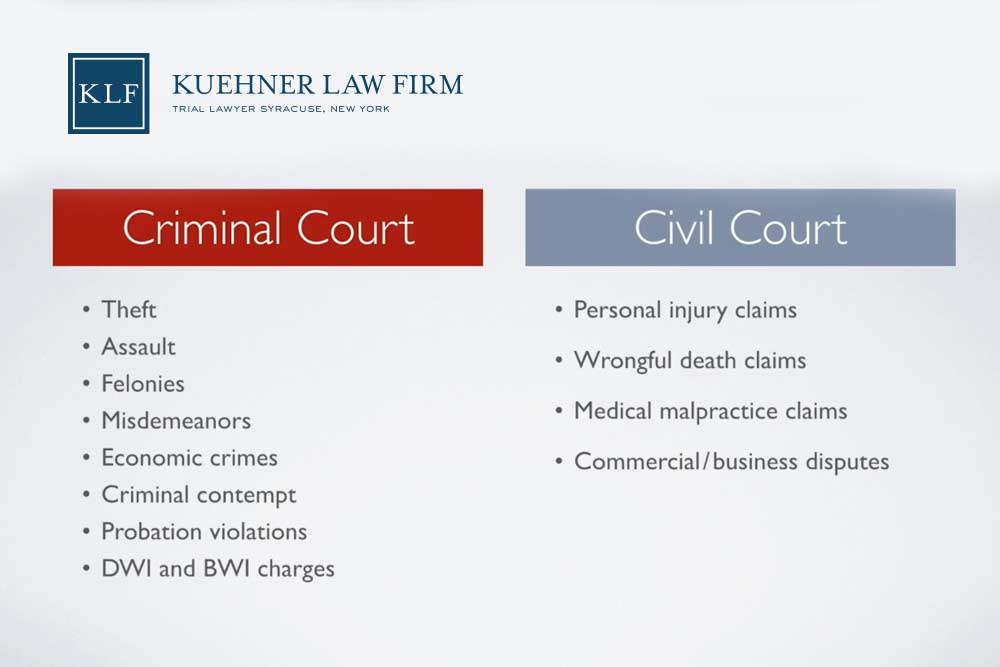 Criminal Court vs. Civil Court